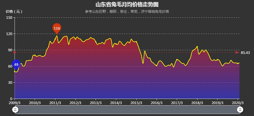 山东省兔毛月均价格走势图-2020.04.png